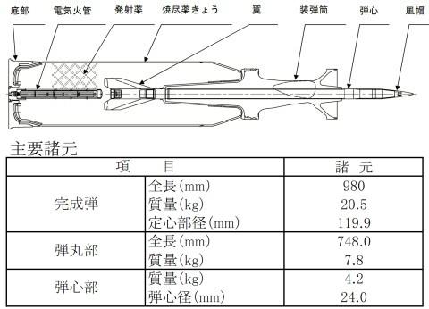 10式120mm装弾筒付翼安定徹甲弾