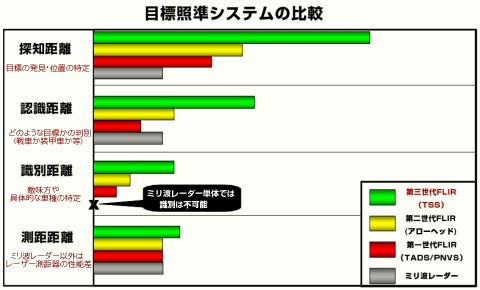 各システムの比較