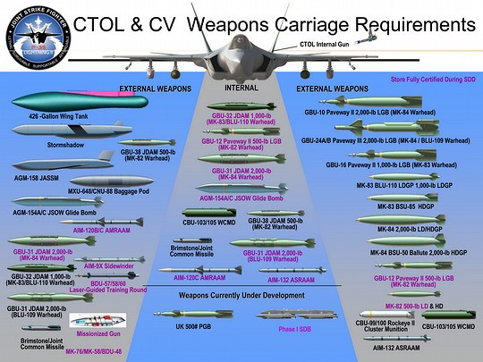 F-35の搭載兵装