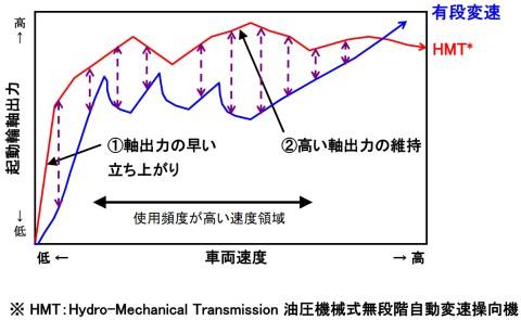 HMTと従来変速機の出力特性比較